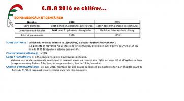 EMA 2016 en chiffres : rapport moral et financier